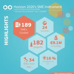 sme-instrument-phase-1-september-2016