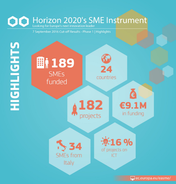 Exogenus Therapeutics to receive support from Horizon 2020's SME Instrument Phase 1